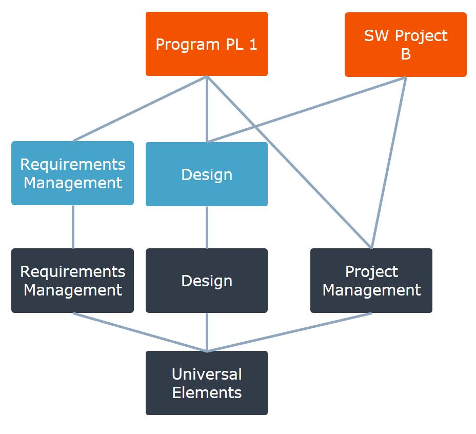 Process Management with Stages - Features | Method Park